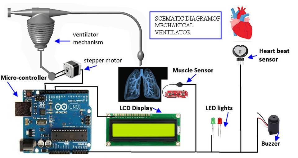 Mechanical ventilator3D模型插图1