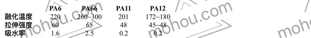 1588841479-a46050416edec5a.jpg-插件-3D打印尼龙PA6, PA12和PA11的区别和联系