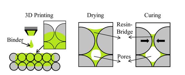 迅速轧钢厂中根据增材制造(根据水射流黏合开展3D打印)生产制插图5