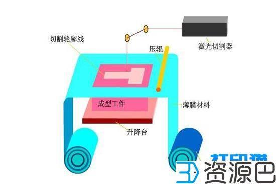 3D打印工艺介绍之分层实体成型工艺(LOM)插图1