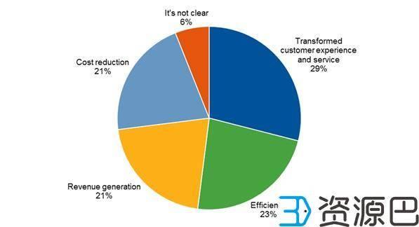 Gartner:65%的供应链专家将投资3D打印插图1