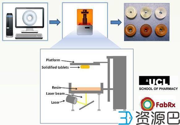 科学家成功用光固化技术3D打印出药片插图1