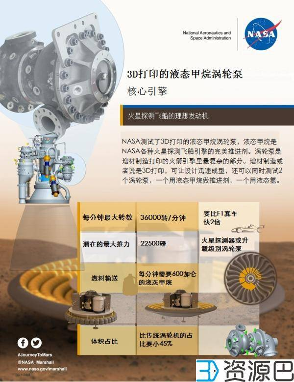 NASA用3D打印出火箭发动机涡轮泵,有望用于火星探测插图1