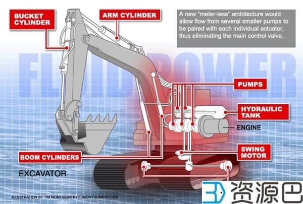 挖掘技术哪家强?3D打印挖掘机来帮忙插图5