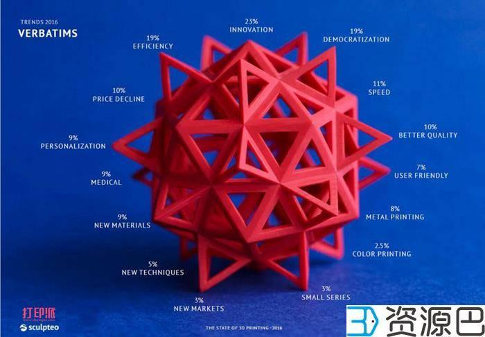 Sculpteo发布《3D打印现状2016》调查报告插图5