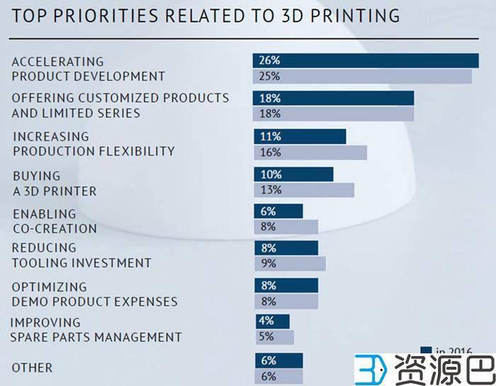 Sculpteo发布《3D打印现状2016》调查报告插图1