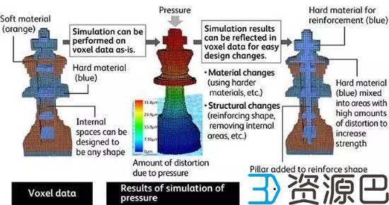 富士施乐新格式FAV 3D打印鲜活色彩插图5