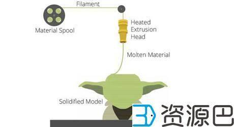 1607665975-aacc7f79d624929.jpg-插件-3D打印中丝状材料的三种打印技术解析