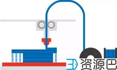 1607665975-c8d6e24ac531eff.jpg-插件-3D打印中丝状材料的三种打印技术解析