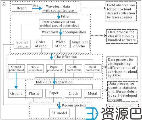 上海华东师范大学通过3D扫描技术解决海洋垃圾插图7