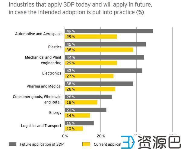 安永发布报告称德国在3D打印技术普及上领先世界插图3