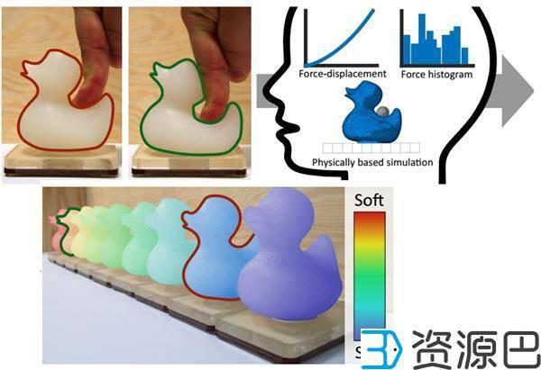 迪斯尼开发出感知模型能模拟出人对3D打印对象的感知插图3