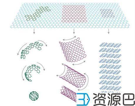 21世纪的潜力股:3D打印耗材之石墨烯插图7