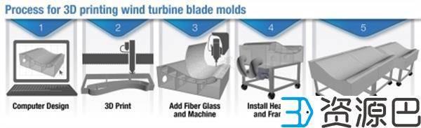 美国能源部AMO用3D打印制造出13米长风力涡轮叶片模具插图5